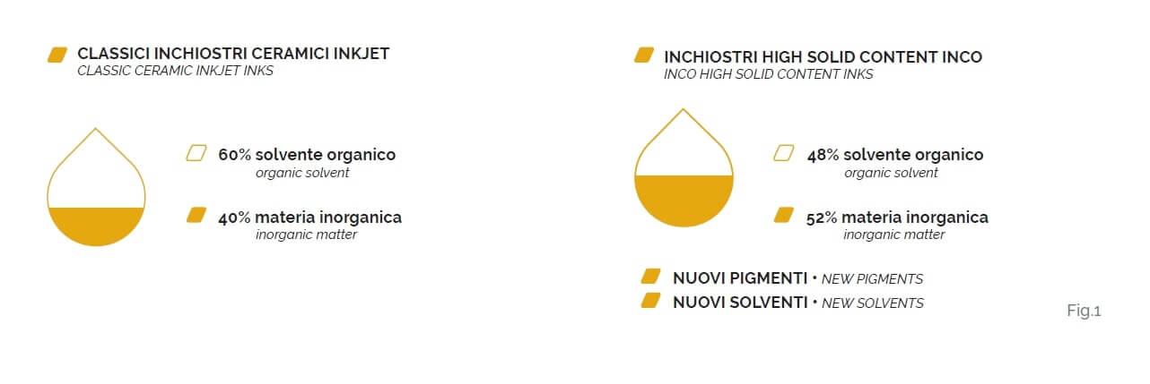 inchiostri ceramici inkjet alto solido hsc inco fig1